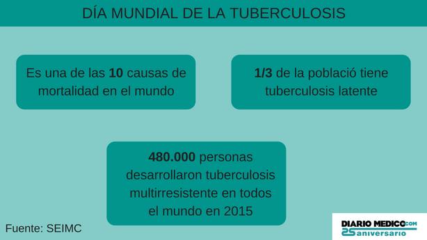 Día Mundial de la Tuberculosis: el acceso a nuevos fármacos, clave ...