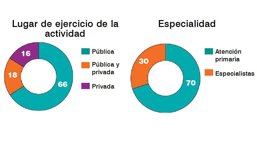 Diario Médico\' sigue imbatible como líder de la información ...