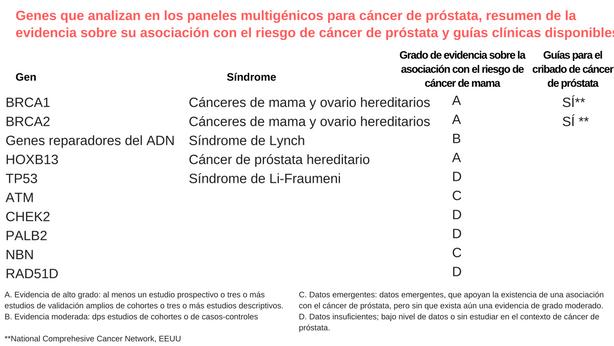análisis clínicos para próstata