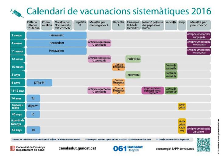 Calendario Vacunal Andalucia 2019.Cataluna Actualiza Su Calendario De Vacunacion Correo Farmaceutico